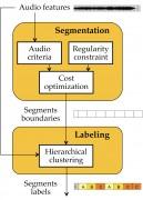 Q-Tech-Inria-MusicStructure-visuel