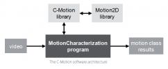 Q-Tech-INRIA-CMOTION-visuel