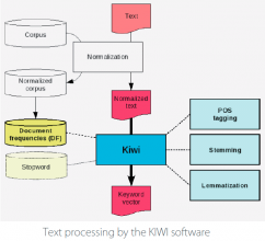 Q-Tech-INRIA-KIWI-visuel