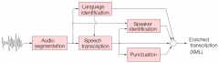 Q-Tech-Vocapia-automatic speechtranscription-visuel